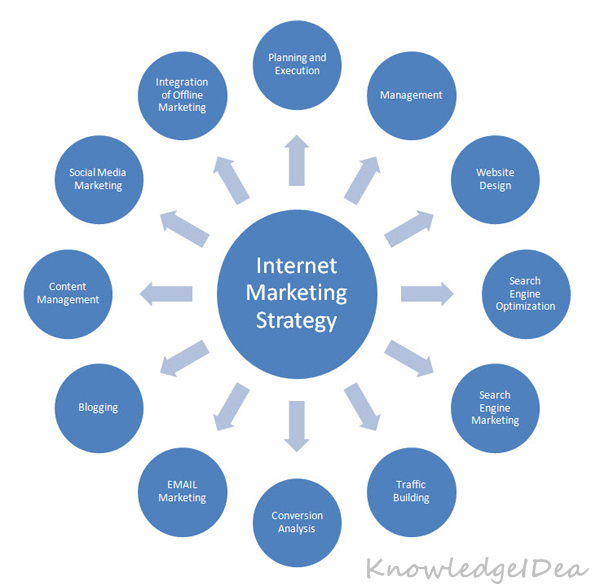 5 Internet Marketing Strategies to Grow Online Sales