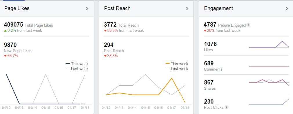 Benefits of a Facebook Business Page Facebook insight